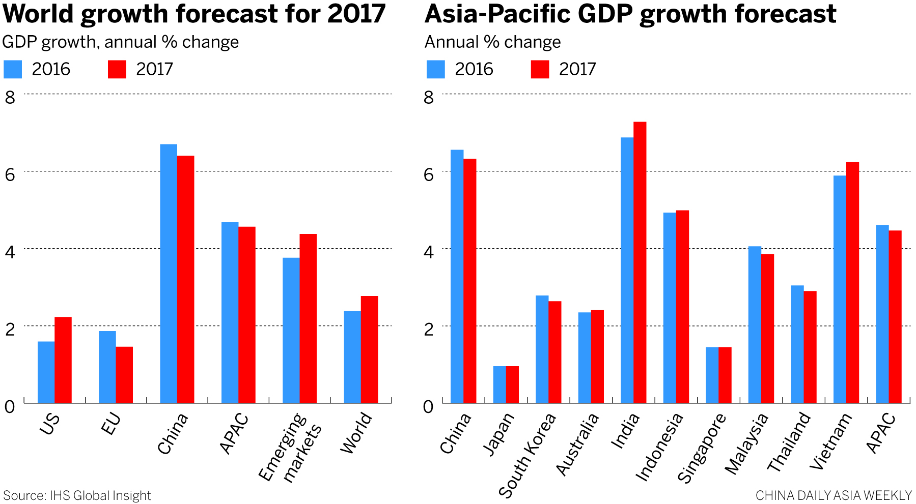 Image result for china gdp 2017